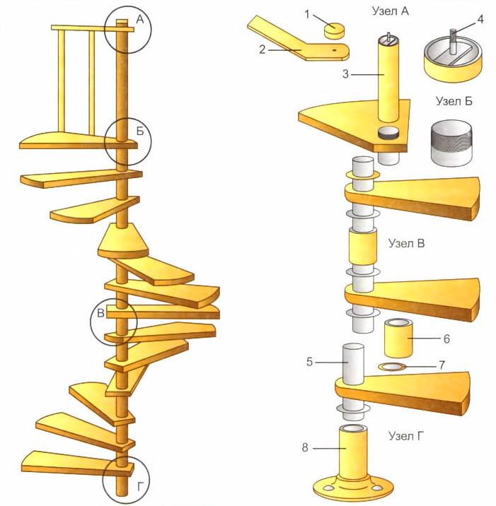 Винтовые деревянные лестницы на второй этаж своими руками